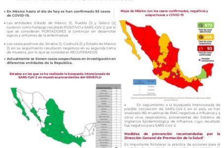 SUMAN 93 CASOS DE CORONAVIRUS EN MÉXICO