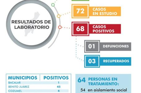 INCREMENTAN LOS CASOS DE PACIENTES POSITIVOS POR CORONAVIRUS EN QUINTANA ROO SUMAN 68
