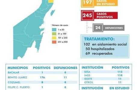 SUMA QUINTANA ROO 245 CASOS POSITIVOS DE COVID-19, EN TODOS LOS MUNICIPIOS HAY UN CASO POR LO MENOS.