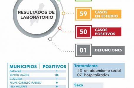 ARRANCA ABRIL CON 50 CASOS POSITIVOS DE COVID-19 EN QUINTANA ROO