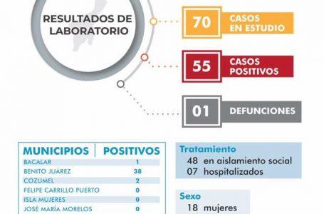 REPORTA SESA 55 CASOS POSITIVOS DE CORONAVIRUS EN QUINTANA ROO