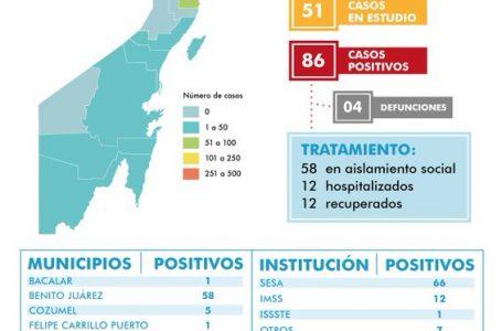 SUMAN 4 DEFUNCIONES Y 86 POSITIVOS POR COVID-19 EN QUINTANA ROO