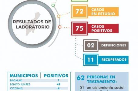 SUMA QUINTANA ROO 75 CASOS POSITIVOS DE CORONAVIRUS