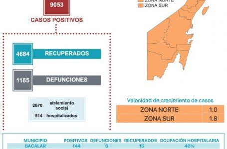 SUMA QUINTANA ROO 102 CASOS POSITIVOS Y 20 MUERTOS POR COVID-19 EN LAS ÚLTIMAS 24 HORAS